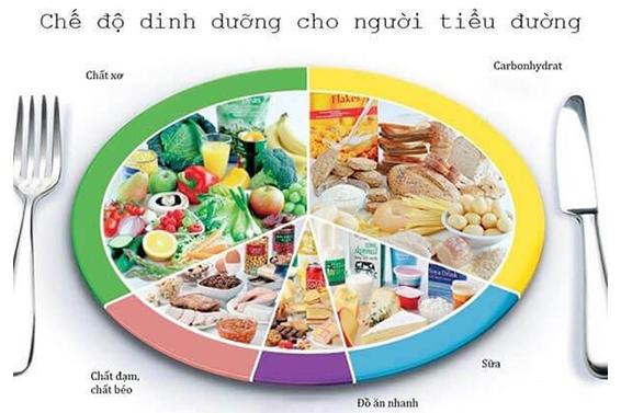 [Chia sẻ] Đồ ăn cho người tiểu đường nào tốt?